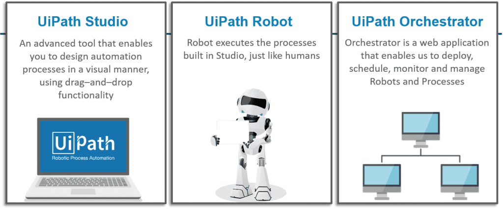 Robotic Process Automation Software Platforms: UiPath and