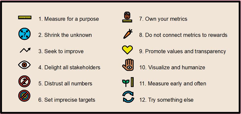 12 rules for metrics