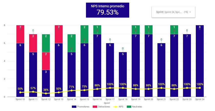 employee net promoter score chart