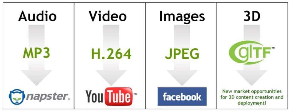 Most popular formats of different media