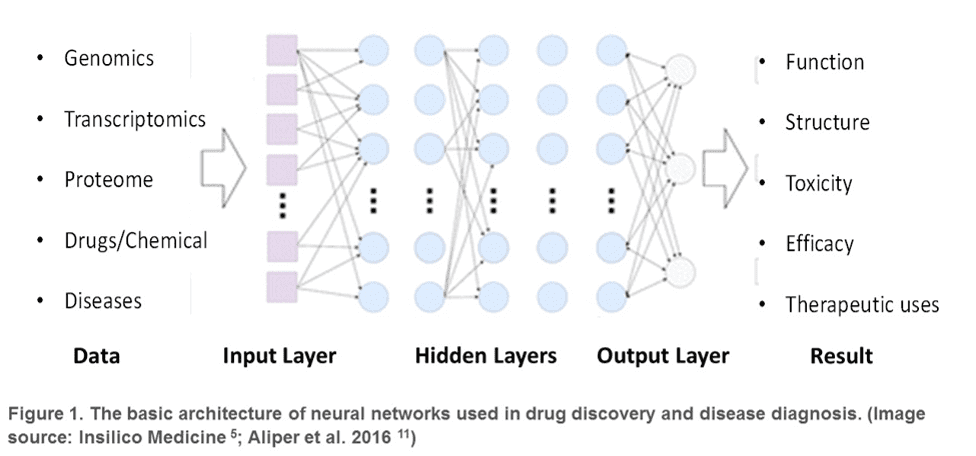 Machine Learning for Cancer treatment drug discovery and cancer diagnosis