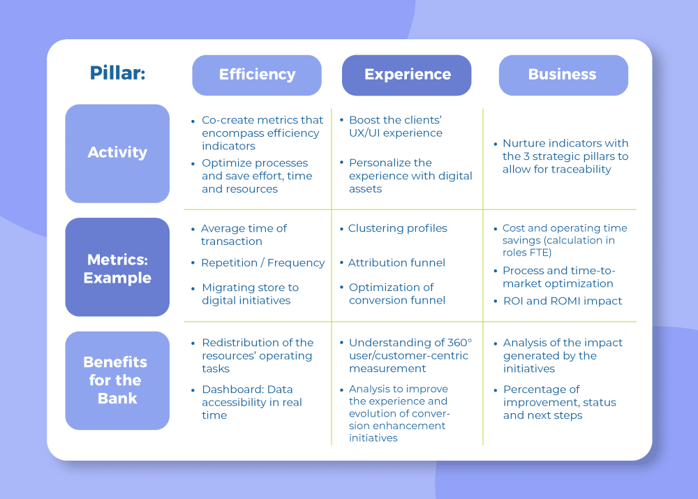 Chart with 3 strategic pillars:  Efficiency, Experience and Business.
