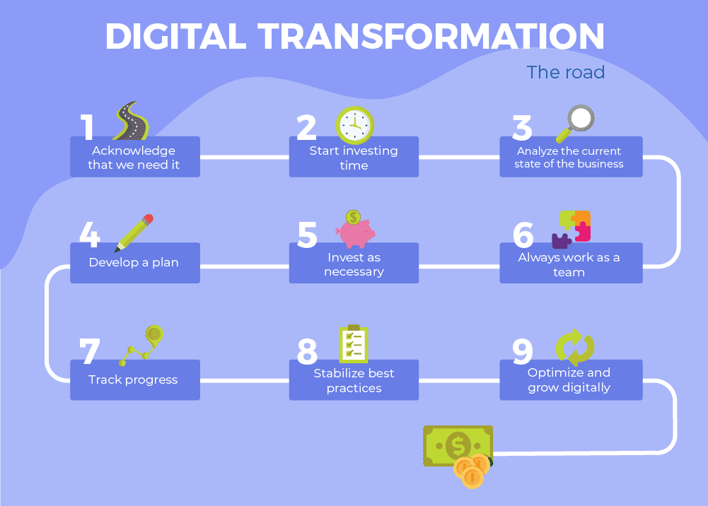 Chart with the digital transformation road