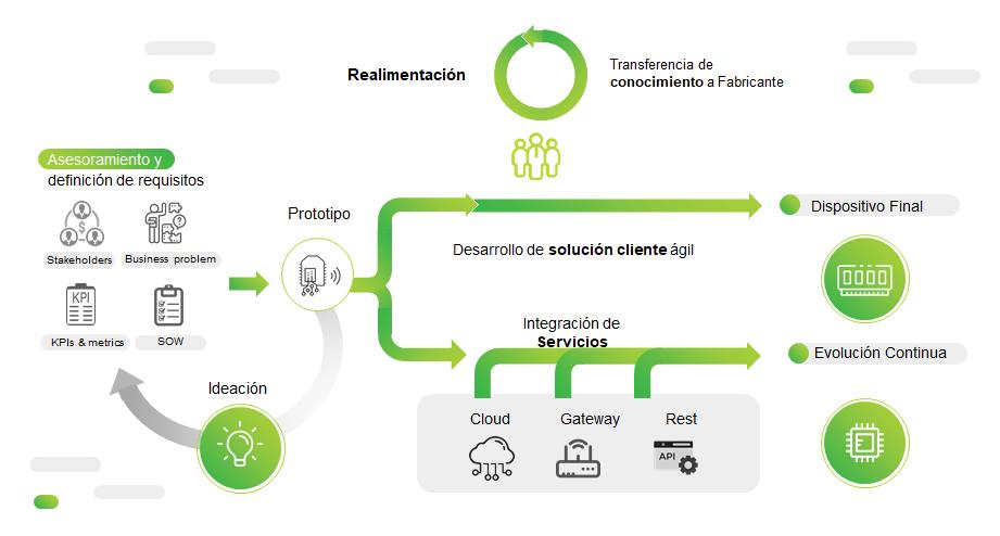 Imagen: Plataforma de trabajo colaborativo
