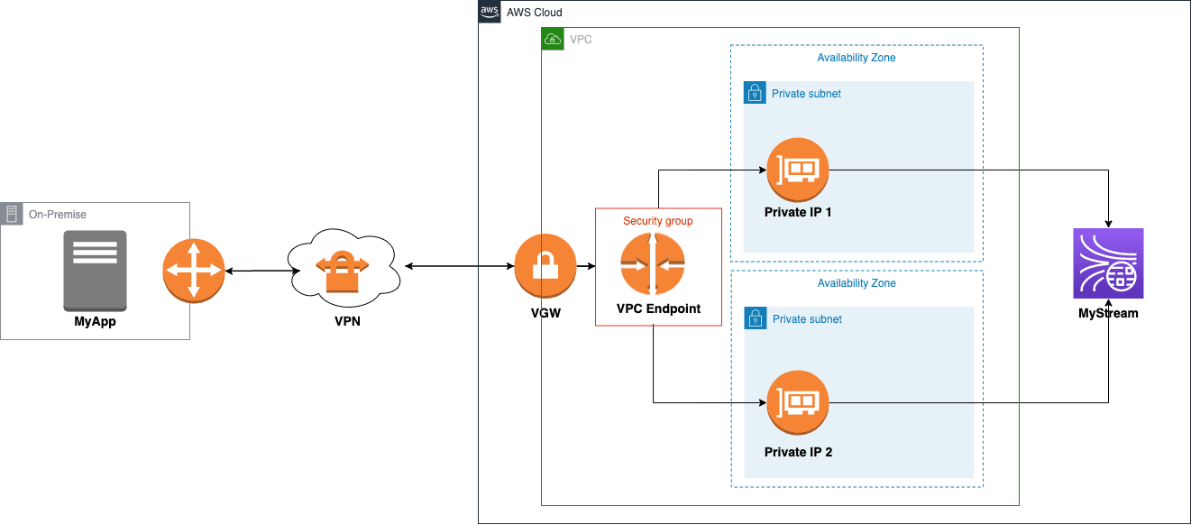 Chart shows logs to AWS through a VPN