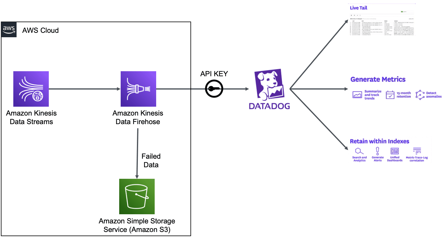 Chart shows final architecture